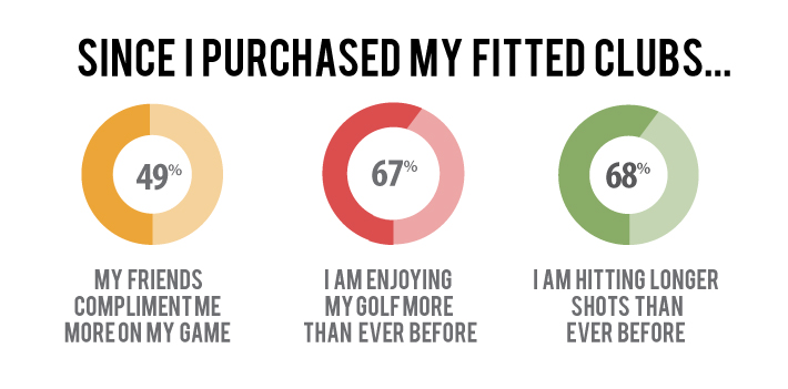Golf-Stats_fitting